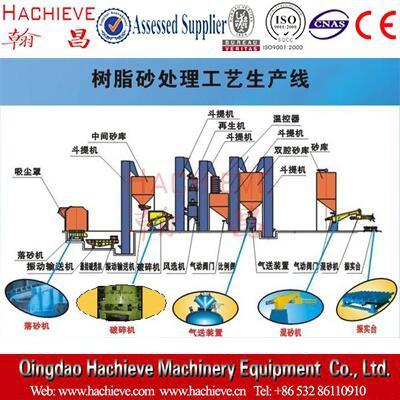 树脂砂处理工艺生产线